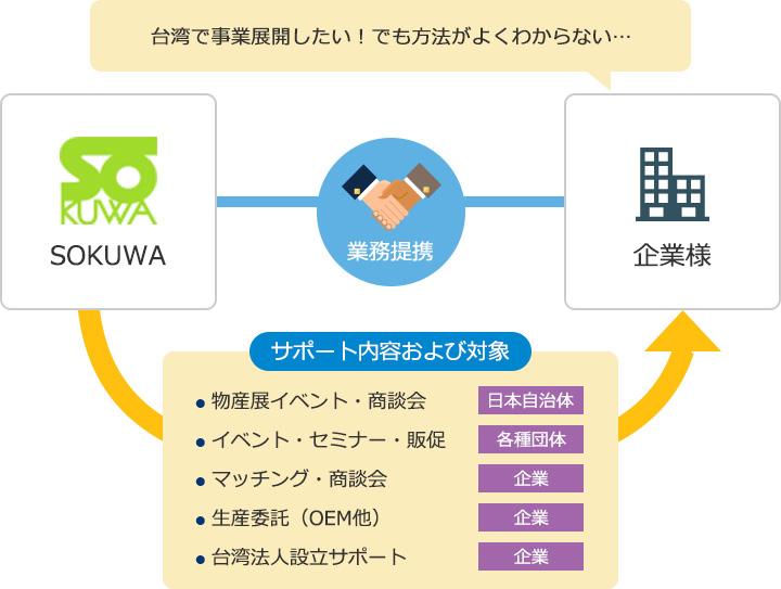 台湾で事業展開したい!でも方法がよくわからない‥